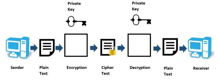 ssh  امن ترین راه ارتباطی