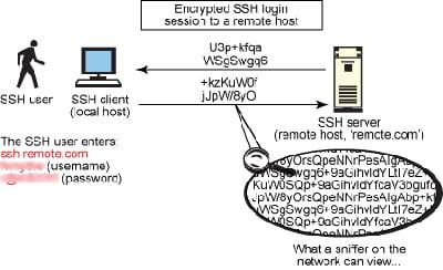 امنیت سرویس ssh