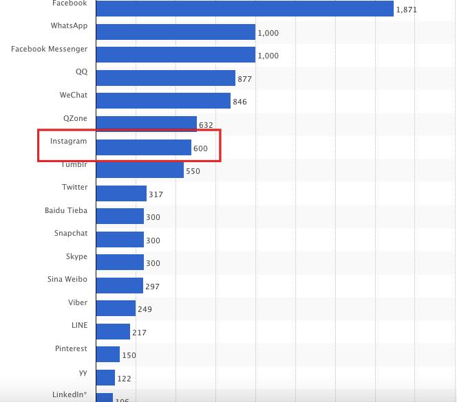 مشهورترین شبکههای اجتماعی