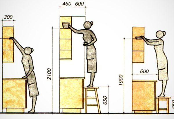 لوازم خود را دست کم ۱۵۰ سانتیمتر بالاتر از سطح زمین قرار دهید