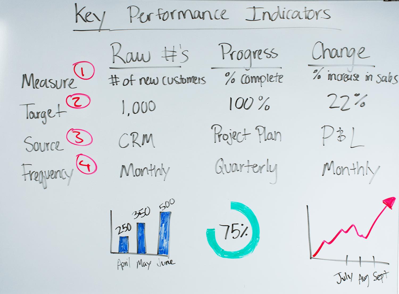 پیشرفت تیم فروش با KPI