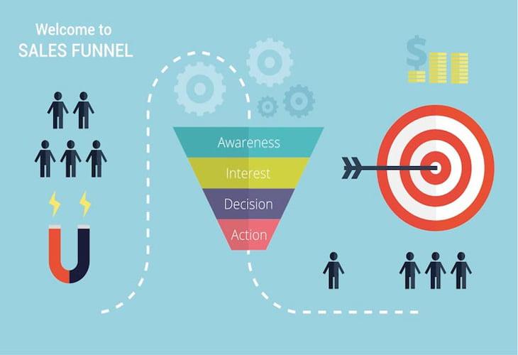 آشنایی با قیف بازاریابی (Marketing Funnel)