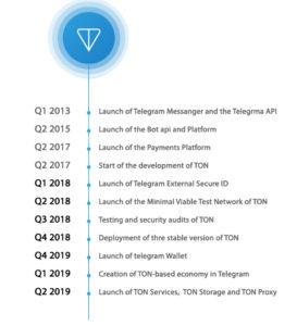 عرضه سیستمعامل بلاک چین تلگرام برای تلفنهای همراه